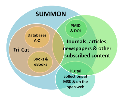 take a look at the venn diagram below for a visual representation of what  summon contains and check out our what am i searching? page for more  detailed