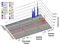 Fig 1. ELISA with sera from 60 pancreatic cancer patients, 53 healthy donors, and 51 ovarian cancer patients.