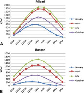 Fig 2. Ultraviolet B irradiances in Miami, FL, (A) and Boston, MA, (B) at different times of day and seasons.