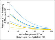 Fig 2. Predicted 8-year probability of metastases by preoperative nomogram risk, separately by treatment.