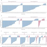 Fig 2. Waterfall plot of percentage change in prostate-specific antigen (PSA) from baseline.