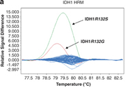 Fig 1a. High-resolution melting (HRM) normalized and temperature-shifted difference plot for IDH1 and IDH2.