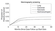 Fig 2. Cumulative Incidence Functions for Utilization of Mammography Screenings Following Advanced Cancer Diagnosis by Cancer Site.