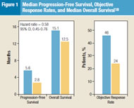 Fig 1. Median Progression-Free Survival, Objective Response Rates, and Median Overall Survival.