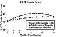 Fig 1. Significant group differences were found for the FACT-Cx scale, in which the radical trachelectomy patients had a significantly more gradual linear improvement as well as a significantly less-prounounced arc in their trajectory compared to the radical hysterectomy patients.