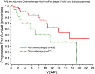 Fig 1. PFS by adjuvant chemotherapy, yes/no (for stage II/III/IV and serous patients).