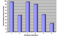 Fig 1. Numeracy assessment: percent correct responses to numeracy questions (N = 120).