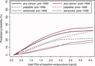 Fig 1. Replication of the association between PSA at ages 44-50 and prostate cancer is shown.
