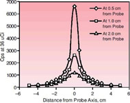 Fig. 7 Results of measurements of the spatial resolution (ie, the PSF) of a gamma probe.