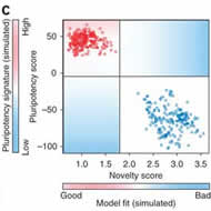 Fig 1c. Assessment of pluripotent and somatic cell samples in the training dataset with the pluripotency score.
