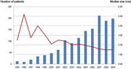 Fig 1. The number of patients evaluated each year for a cystic lesion of the pancreas (blue bars) and the median size (red line) of the lesion at initial visit (1995 to 2010, N = 1,424).