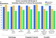 Fig 2. Factors associated with breast cancer patients' decision about postmastectomy breast reconstruction.