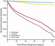 Fig 1. Overall survival according to sex in the Childhood Cancer Survivor Study cohort and expected survival based on age-, year-, and sex-matched US population mortality rates are shown.