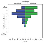 Fig 2. Bar graph of distribution of content satisfaction ratings for conventional and structured reports.