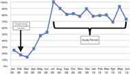 Fig 1. Percentage of patients undergoing unilateral mastectomy without reconstruction on a 1-day hospitalization basis from January 2009 to June 2010.