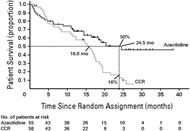 Fig.4. Kaplan-Meier plot of OS in patients receiving azacitidine (n = 55) or conventional care regimens (CCR; n = 58).