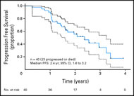 Fig 4. Estimated progression-free survival (PFS) proportion at 1, 2, and 3 years is 0.9, 0.554, and 0.3464, respectively.