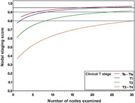 Fig 1. Probability of missing nodal disease as a function of nodes examined in 4335 patients who were treated with radical cystectomy with pelvic lymphadenectomy.