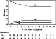 Fig 1. Kaplan-Meier OS rate and cumulative incidence of LF, RF, and DM. Abbreviations: LF = local failure; RF = regional failure; DM = distant metastasis; LFFS = local failure-free survival; RFFS = regional failure-free survival; DMFS = distant metastasis-free survival.