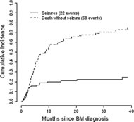 Fig 1. Cumulative incidence of seizure or death without seizure after diagnosis of brain metastasis among patients who did not present with seizure (n = 95).
