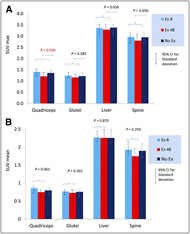 Fig 1. SUVmax (A) and average SUV (B) in muscle groups and liver and spine background regions in 3 patient groups. CI = confidence interval.