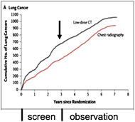 Fig 6. Annual screening should produce greater than 20% reduction in lung cancer–specific mortality. There is an increase in detected cancers in the LDCT arm during the active screening period, but not after the start of the observation period (arrow).