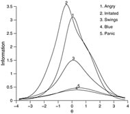 Fig 3. Item information curves of all neuroticism items.