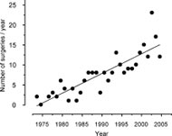 Fig 4. The relative volume of craniofacial resections in the Memorial Sloan–Kettering Cancer Center (MSKCC) between 1973 and 2005.