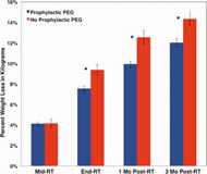 Fig 2. Percent weight loss is shown by time point for all patients.