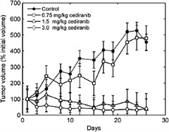 Fig 1. Growth curves of HT29 human colorectal xenograft tumors grown subcutaneously in rats and treated for 26days by the daily administration of vehicle or cediranib at doses of 0.75, 1.5 and 3mg/kg (n=6 in each group).