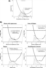 Fig 1. Standard error of measurement (SEM) of Shame and Stigma full scale and subscales, with standardized score estimates and threshold parameters from graded response models (GRMs).