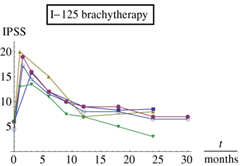 Fig 7. Mean International Prostate Symptom Score (IPSS) as a function of time after I-125 implantation.