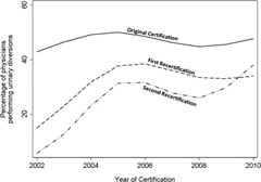 Fig 1. Physicians who performed UD by log year and certification type.
