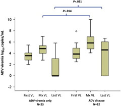 Fig 2. Comparison of ADV viral load (VL) in patients with ADV viremia without disease (ADV viremia only) and those with ADV disease.