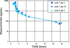 Fig 3. Plasma concentration:time profiles for three different days at 100 mg/m2. This graph demonstrates a stationary PK with negligible changes upon repeated dosing at weekly intervals.
