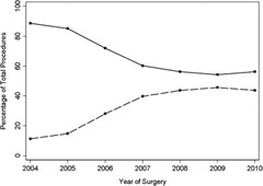 Fig 2. Percentage of endoscopic BPH procedures performed as electrosurgical TURP (CPT 52601, 52612 or 52614) (solid curve) and LP (CPT 52648 or CPT 52649) (dashed line) by year of urologist (re)certification.