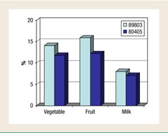Fig 1. Percentage of Patients Meeting Recommended Daily Intake For Each Identified Food Group.