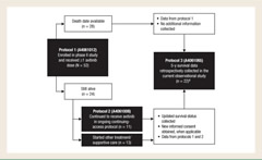 Fig 1. Flow Diagram of Studies. Two patients who were alive at the end of protocol 1 but who did not participate in protocol 3 were excluded.