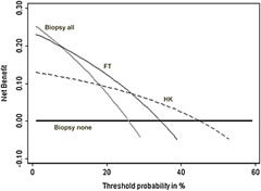 Fig 1. Net benefit plotted against threshold probability for molecular markers of prostate cancer. Gray line: biopsy all men. Thick black line: biopsy no men. Thin black line: biopsy if FT test is positive. Dashed line: biopsy if HK test is positive.
