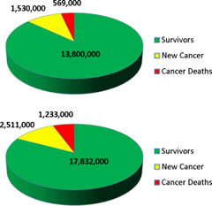 Fig 1. The estimated numbers of cancer survivors in (Top) the United States in 2010 and (Bottom) the European Union in 2008 are compared with the numbers of new cancer diagnoses and deaths for the same years.