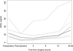 Fig 1. uNGAL by time after PN (dark gray curve), RN (light gray curve) and thoracic surgery (black curve) (PN vs RN p = 005). Dashed curves indicate 95% CI.
