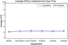 Fig 2. Mean cognitive function score (CFS) by treatment arm over time.