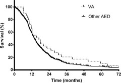 Fig 1. Overall survival in glioblastoma patients by valproic acid (VA, n=29) or other antiepileptic drug (AED, n=374) use. Median survival was 16.9 or 13.6 months in patients receiving VA or another AED during radiation therapy, respectively (P=.16 by log–rank test). Estimated 2-year and 5-year survival was 34% and 10% or 23% and 5%, respectively.