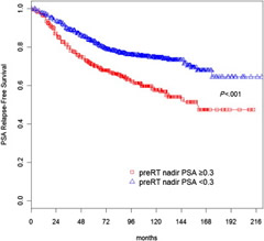 Fig 1. Prostate-specific antigen (PSA) relapse–free survival curve according to the pre–radiation therapy (RT) biochemical response to neoadjuvant androgen deprivation therapy using a cutpoint of 0.3 ng/mL or less.