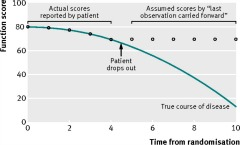 Fig 1. Function scores over time for patient with chronic degenerative disease.