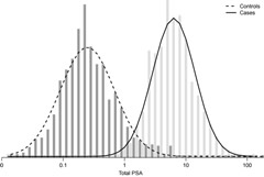Fig 1. Distribution and density of total PSA at baseline among cases and controls.