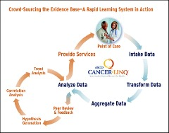 Fig 1. CancerLinQ process model. The learning health care system in oncology can be represented schematically as two interlocking circles.