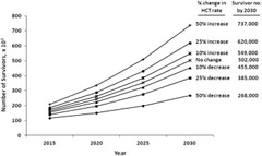Fig 2. Sensitivity analyses showing how any future changes in the rate of transplant activity would affect the projected estimates for survivors in the United States by year 2030.