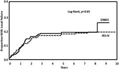 Fig 2. Local failure rates for all parameningeal rhabdomyosarcoma patients regardless of intracranial extension between the Intergroup Rhabdomyosarcoma Study (IRS-IV) and Children's Oncology Group (D9803) groups. Local failure rate for patients enrolled on IRS-IV (dashed line) or D9803 (solid line).