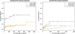 Fig 1. The cumulative incidence of total bilirubin ≥1.5 × ULN by predicted UGT1A1 function in pazopanib- or sunitinib-treated patients.